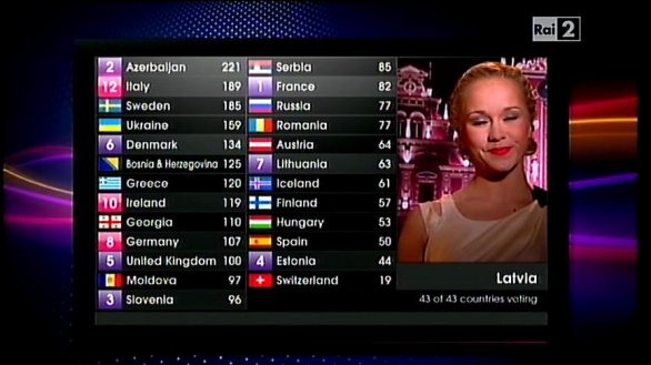 Classifica eurovision song contest 2011