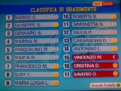 classifica cristina da villanova