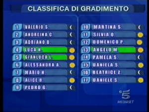 Classifica di Amici del 14 dicembre 2008
